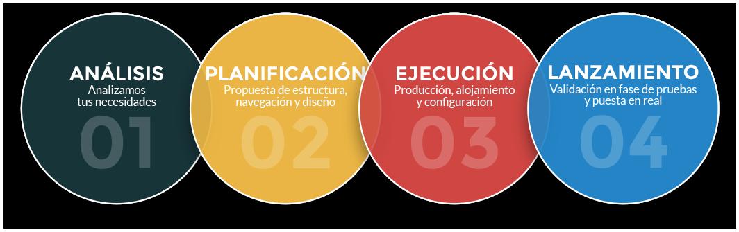 Pasos del Diseño Web